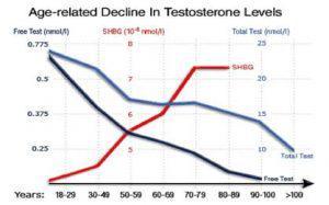 t decrease 300x187 3770