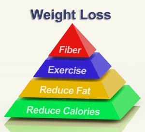 weight loss pyramid showing fiber exercise fat and calories_GyzSsfvO 300x273